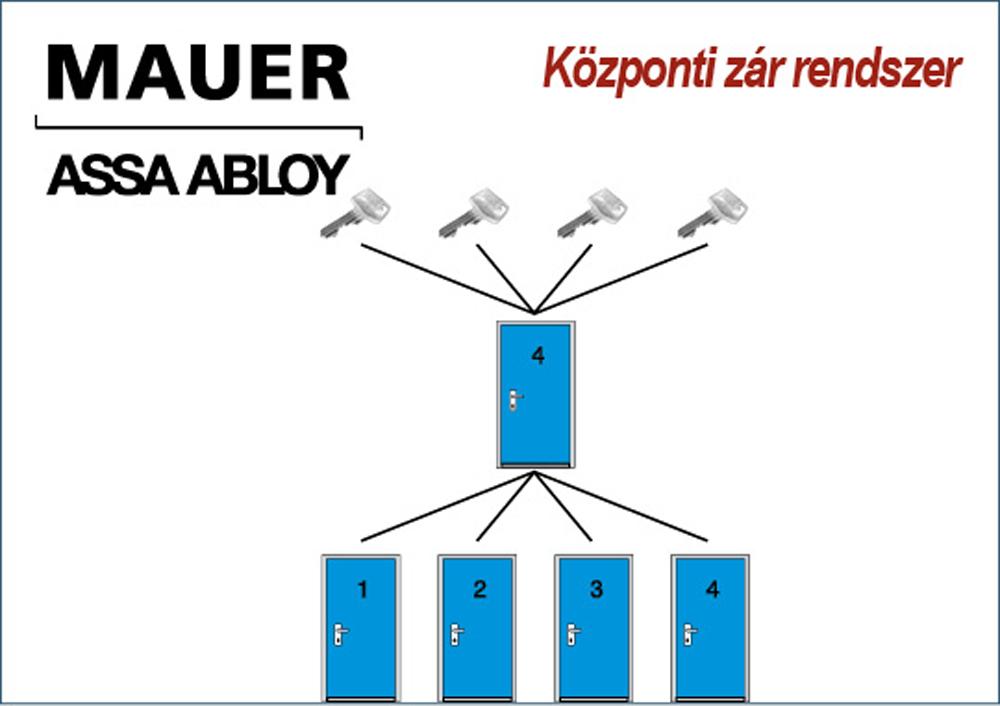 Központi zárrendszer